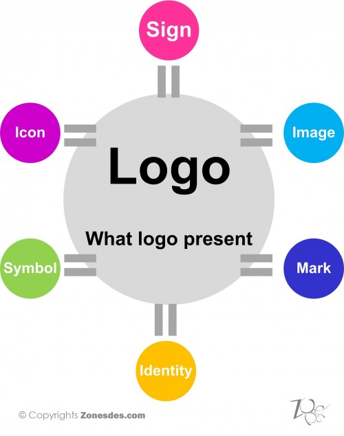 what matter about logos