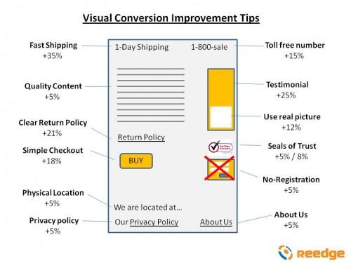 conversion improvement tips
