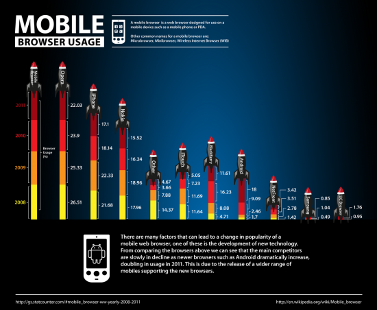 Mobile Browser Usage Infographic