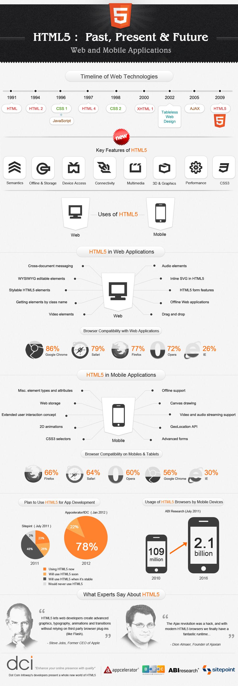 html5-infographics