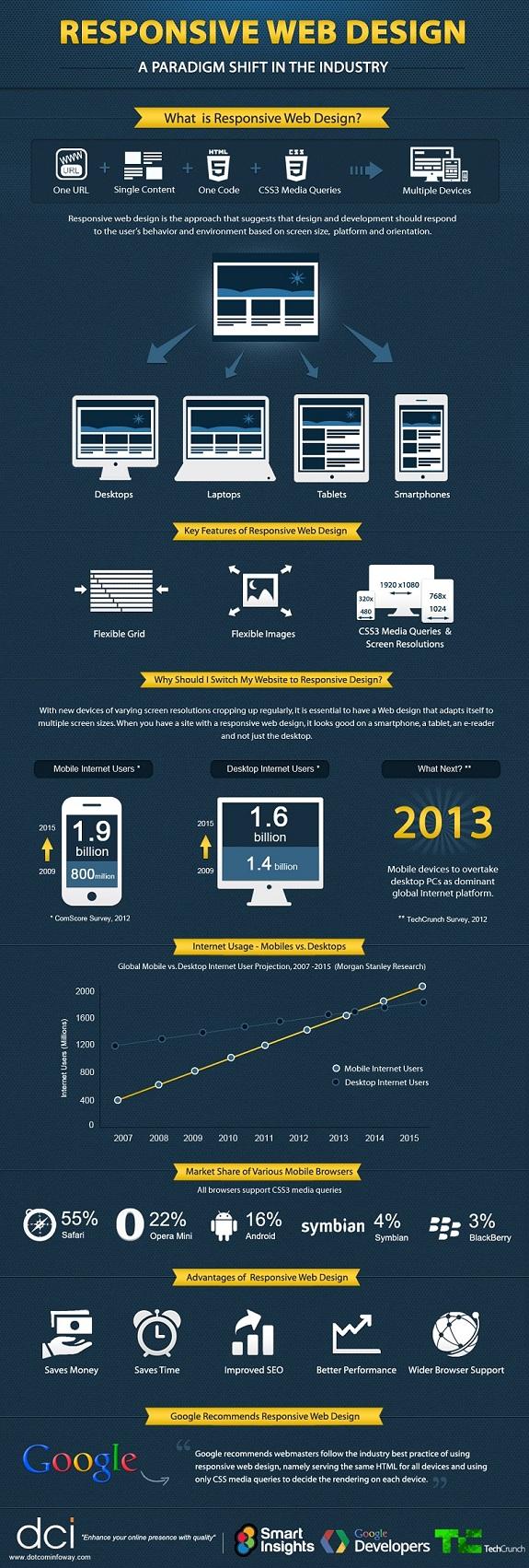 responsive-web-design-infographic-img
