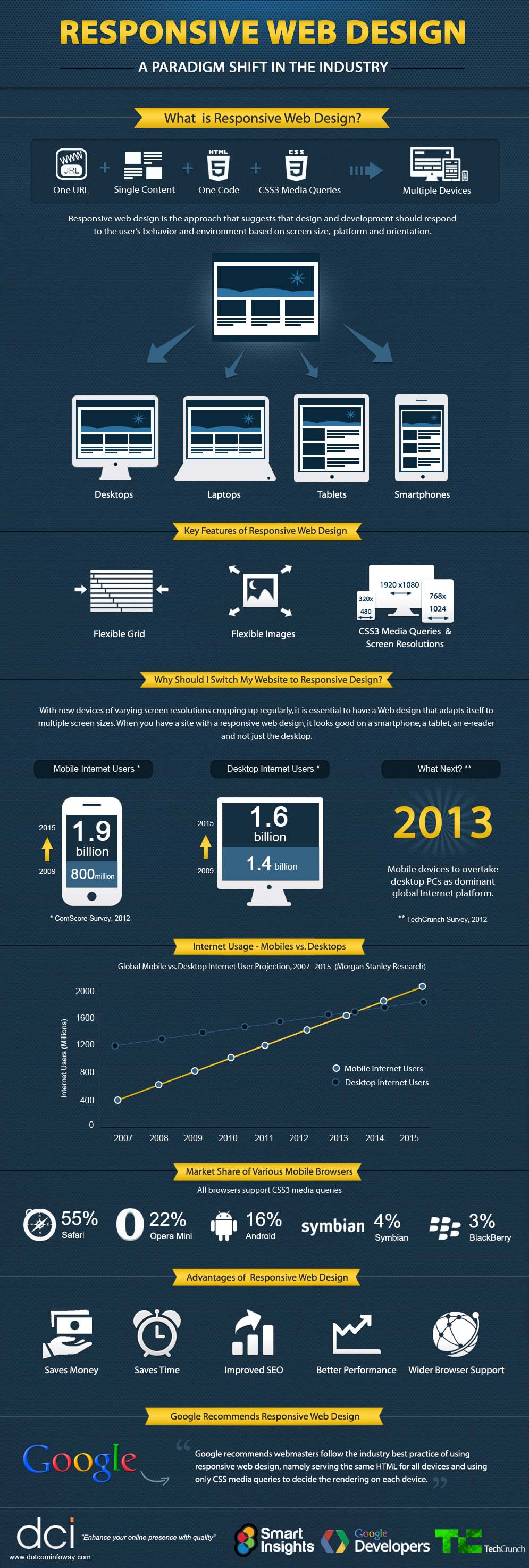 esponsive web design infographic